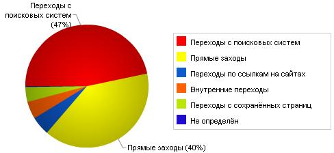 Источники посетителей