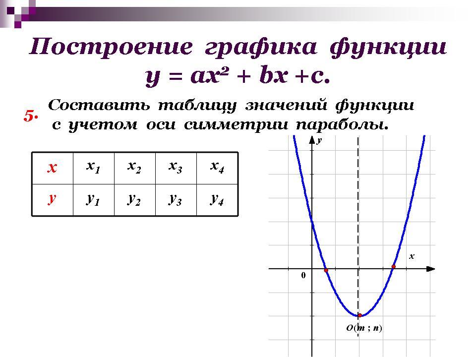 построение графиков функции схеме исследования функции
